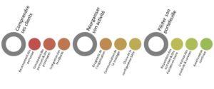 Les étapes clés de l'intégration du modèle