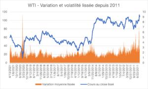 WTI - Variation et volatilité lissée depuis 2011