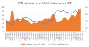 WTI -Variation et volatilité lissée depuis 2011