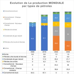 Evolution de La production MONDIALE par types de pétroles
